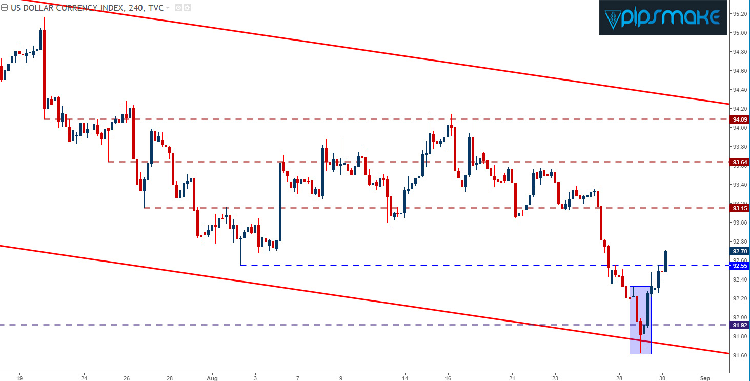 This Reversal Of Strength In The US Dollar Has Pushed EUR USD Lower From Pairs 25 Year Highs Above 12000 Handle Earlier Month