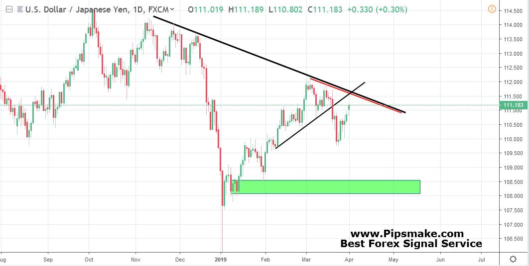 Best forex signals provider 2019