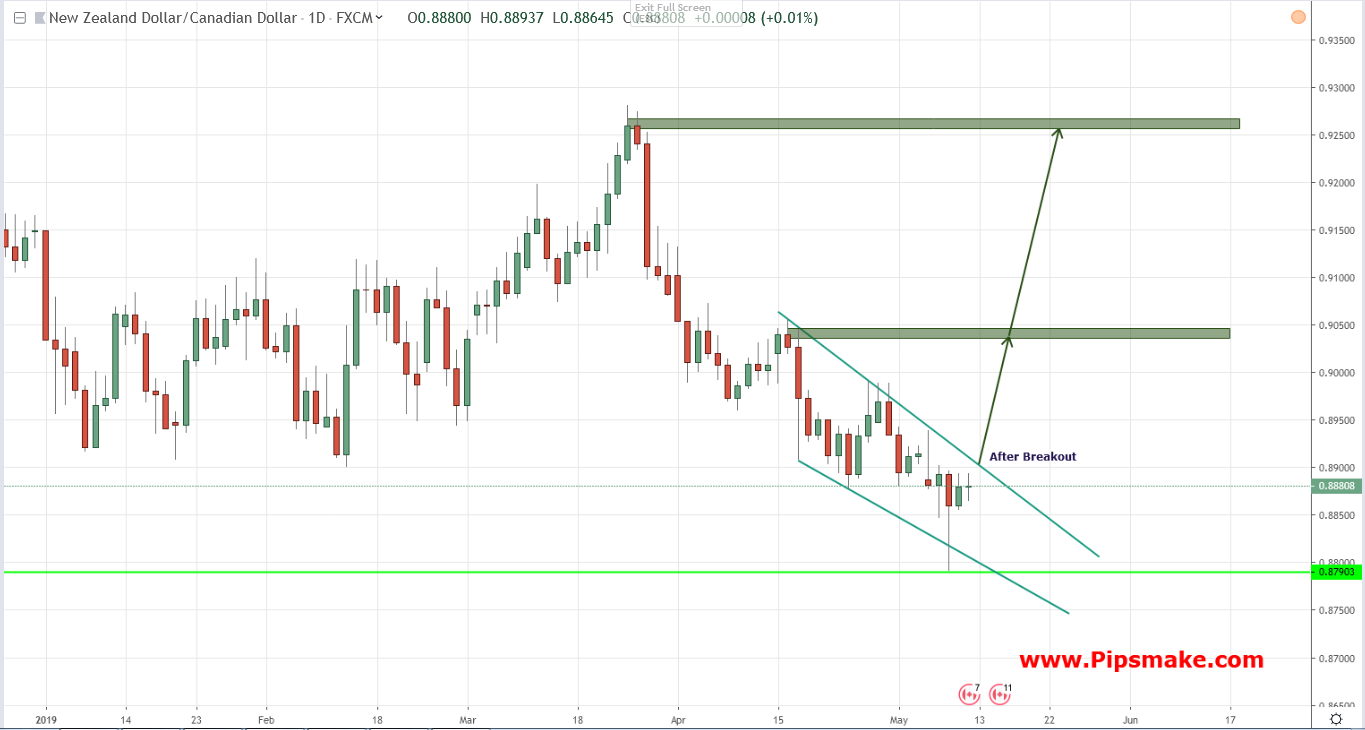 NZDCAD Chart, Rate and Analysis