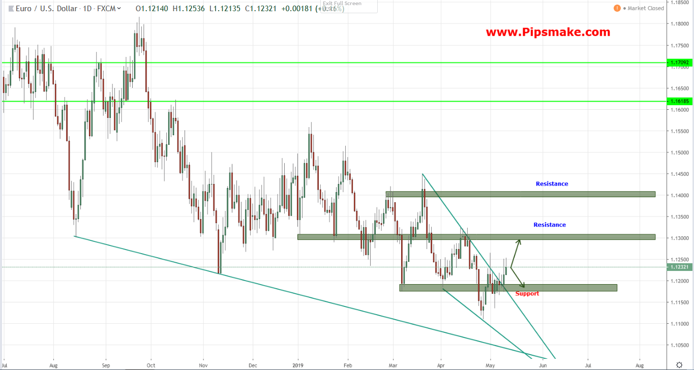 Weekly Forex Review