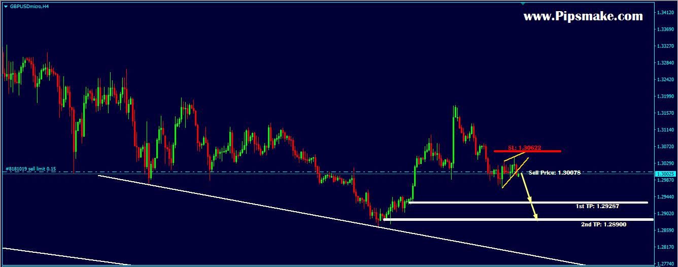 Forex Trade Signal