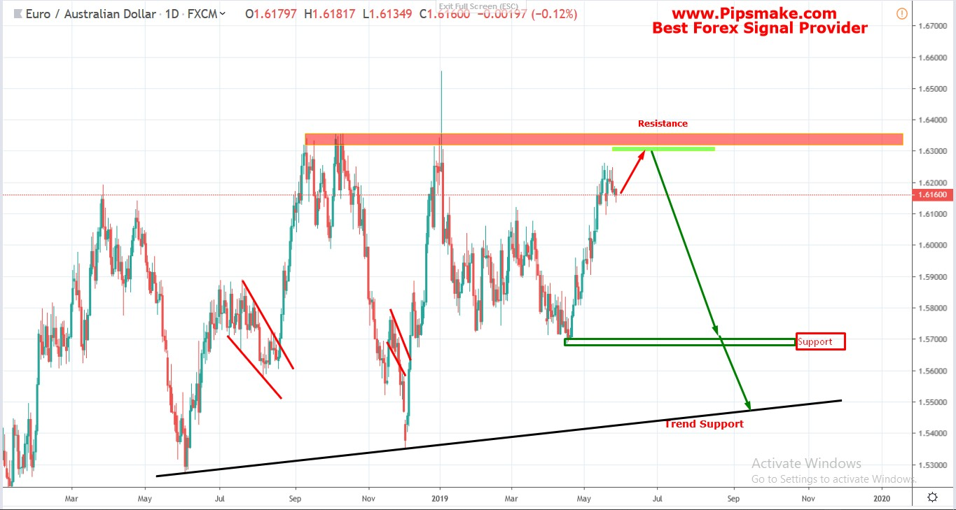 EURAUD Chart Analysis