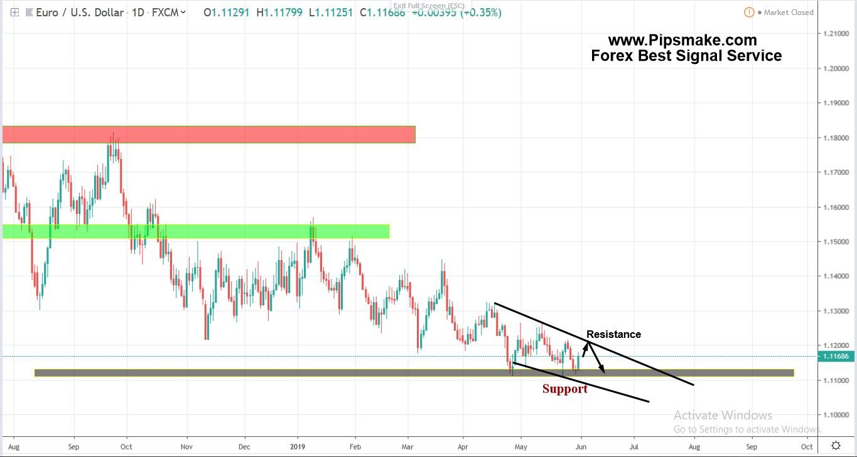 Forex Trade Signal / Pipsmake.com