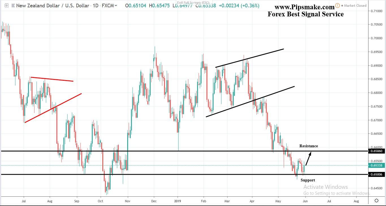 Forex Trade Signal/ Pipsmake.com
