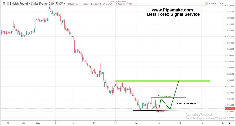 Pipsmake Forex Signal