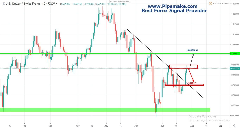 Forex Chart Pipsmake.com