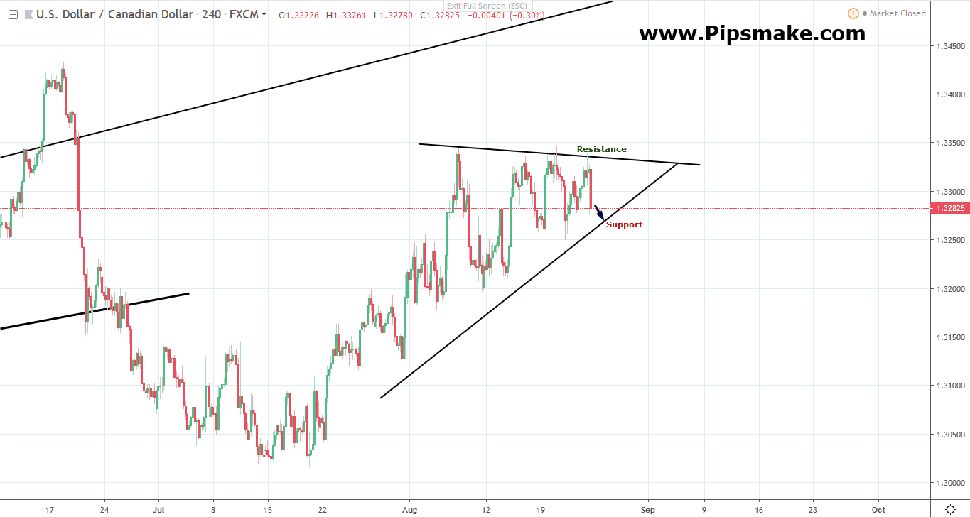 Weekly Forex Trade www.Pipsmake.com
