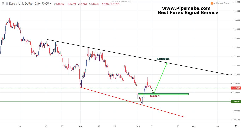 Pipsmake Weekly Analysis