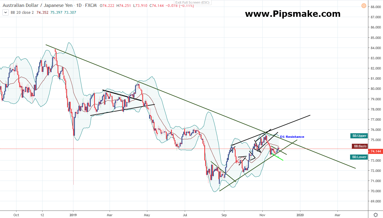 AUDJPY Analysis