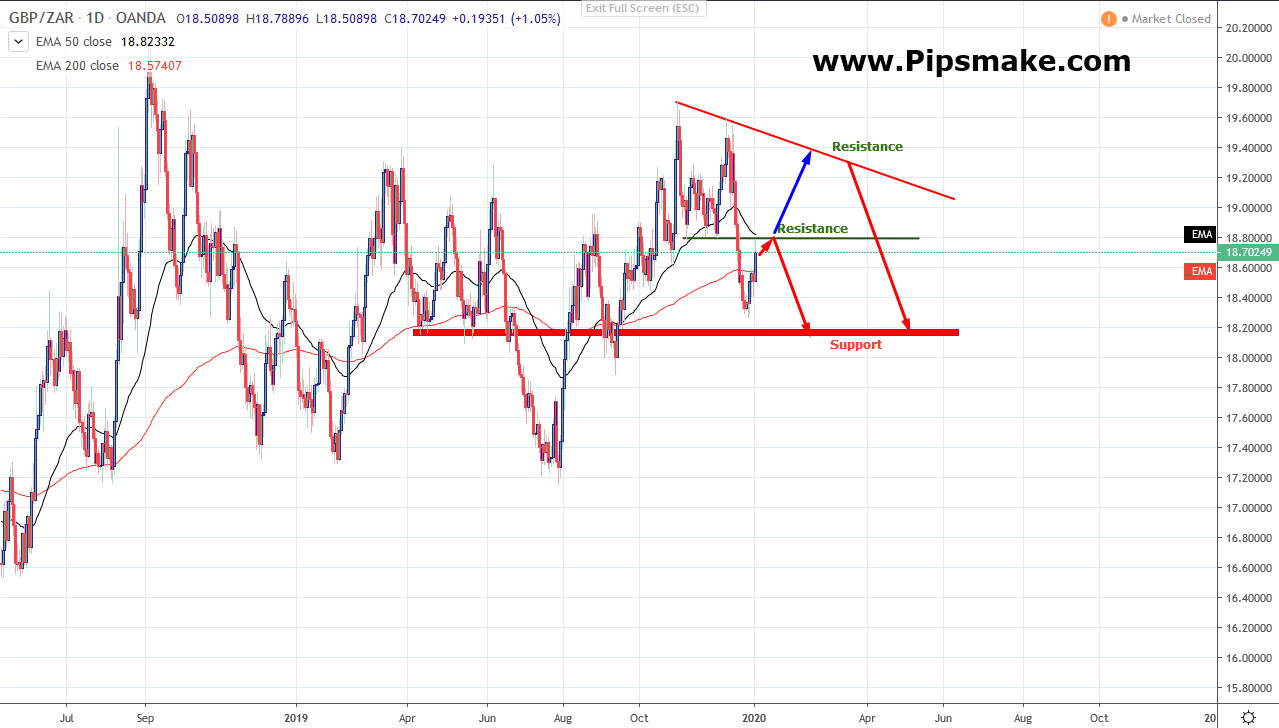 GBPZAR