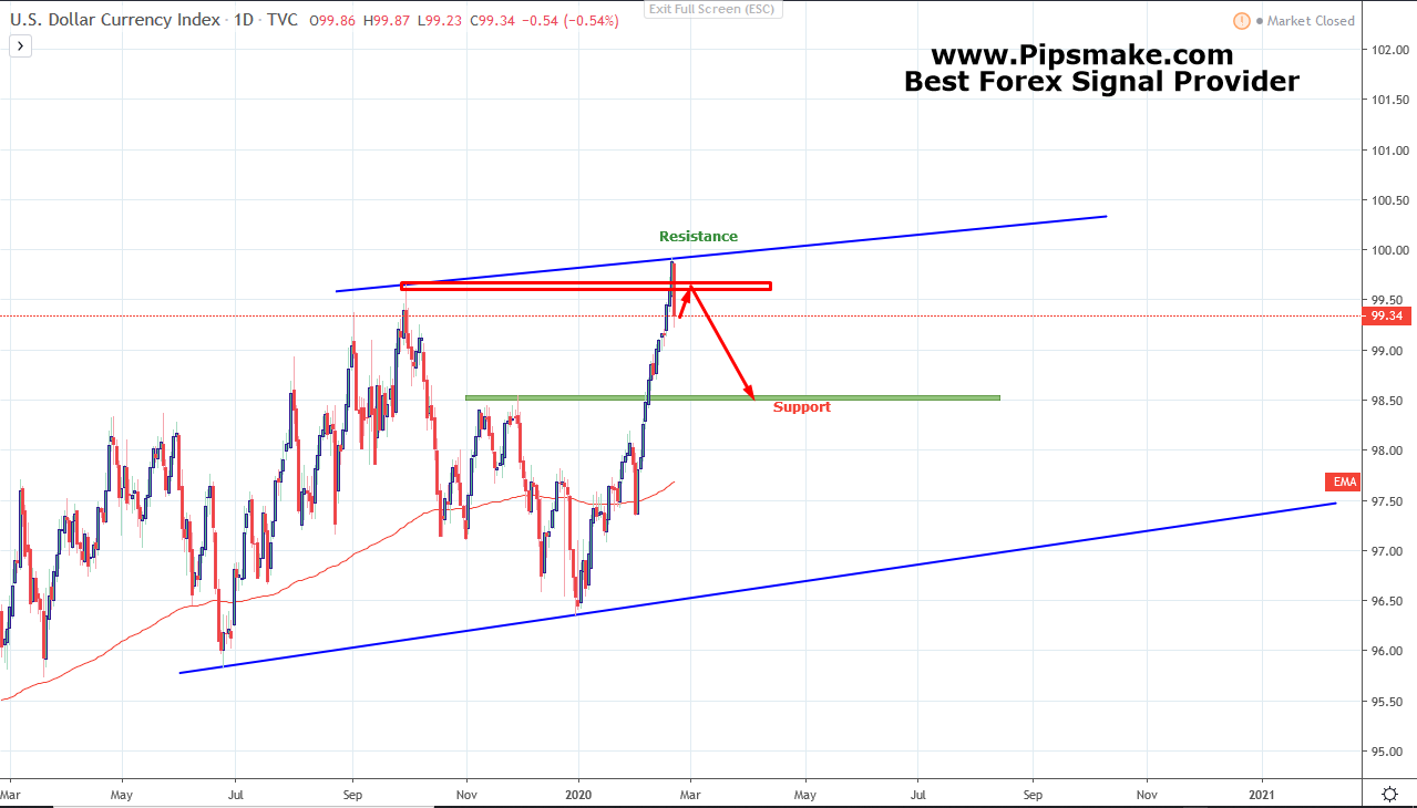 DXY / Dollar Index