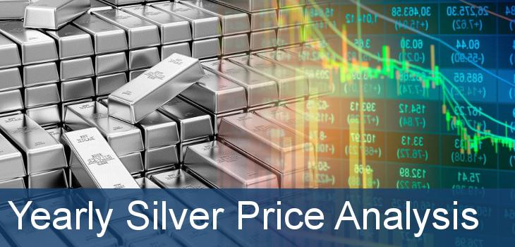 Silver Trade Signal
