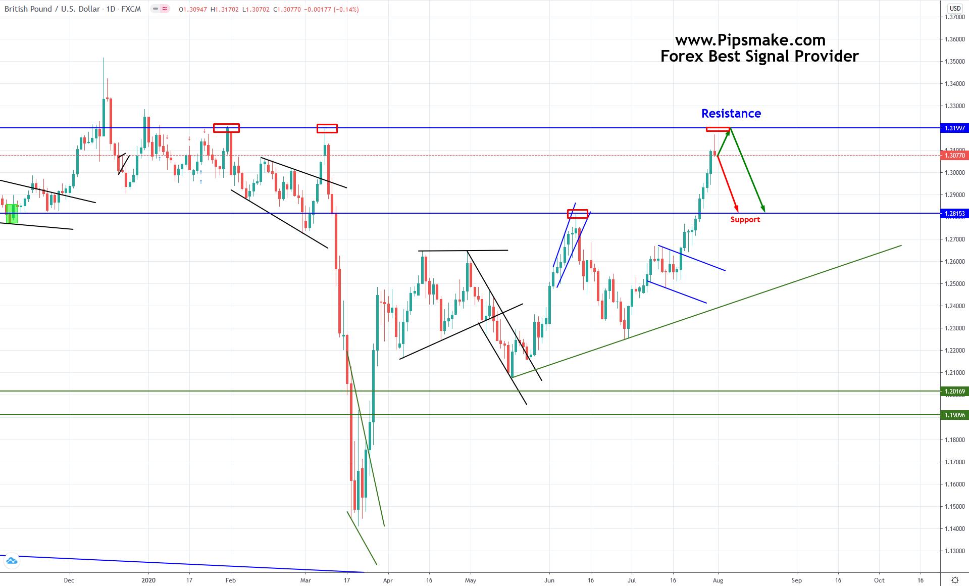 Weekly Forex Chart Analysis 2020