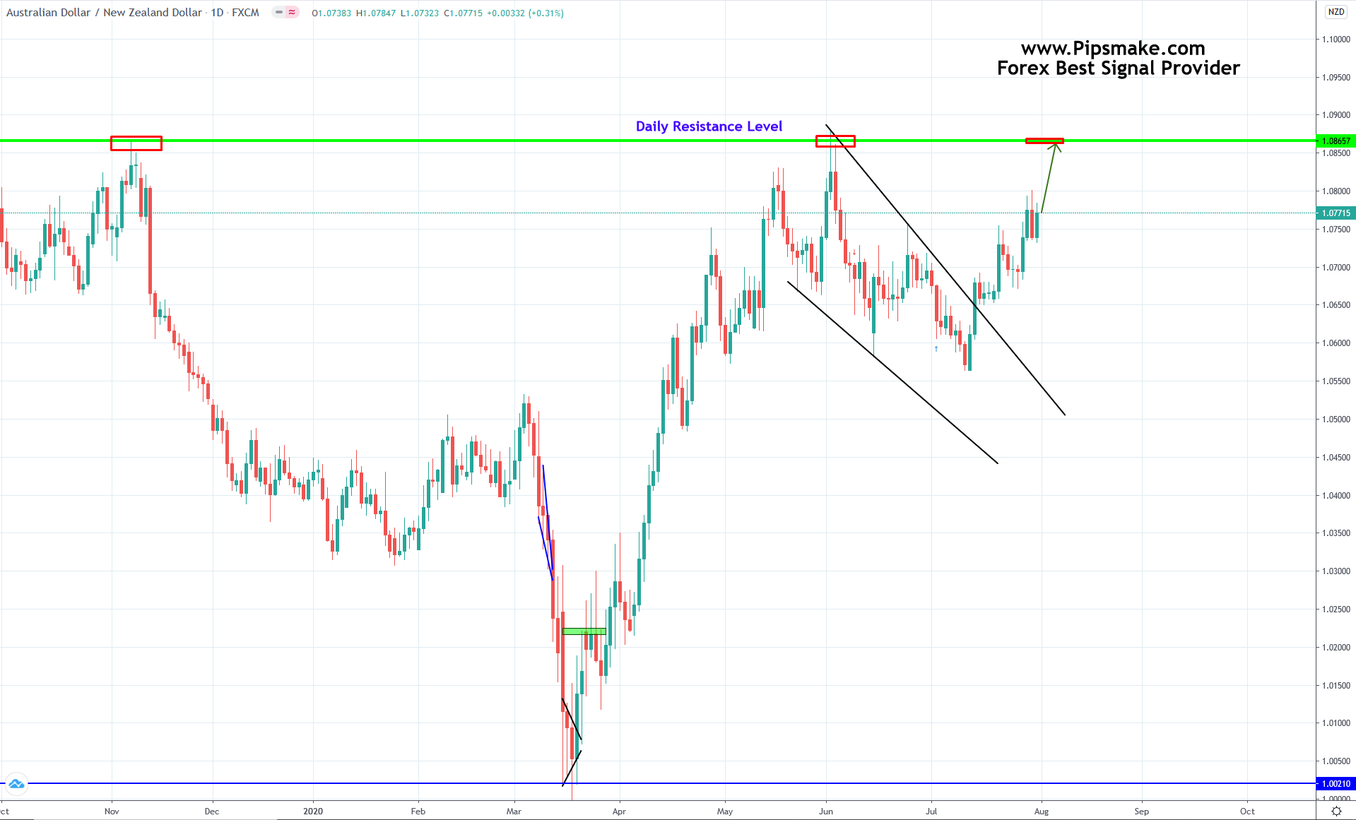 Weekly Forex Chart Analysis 2020