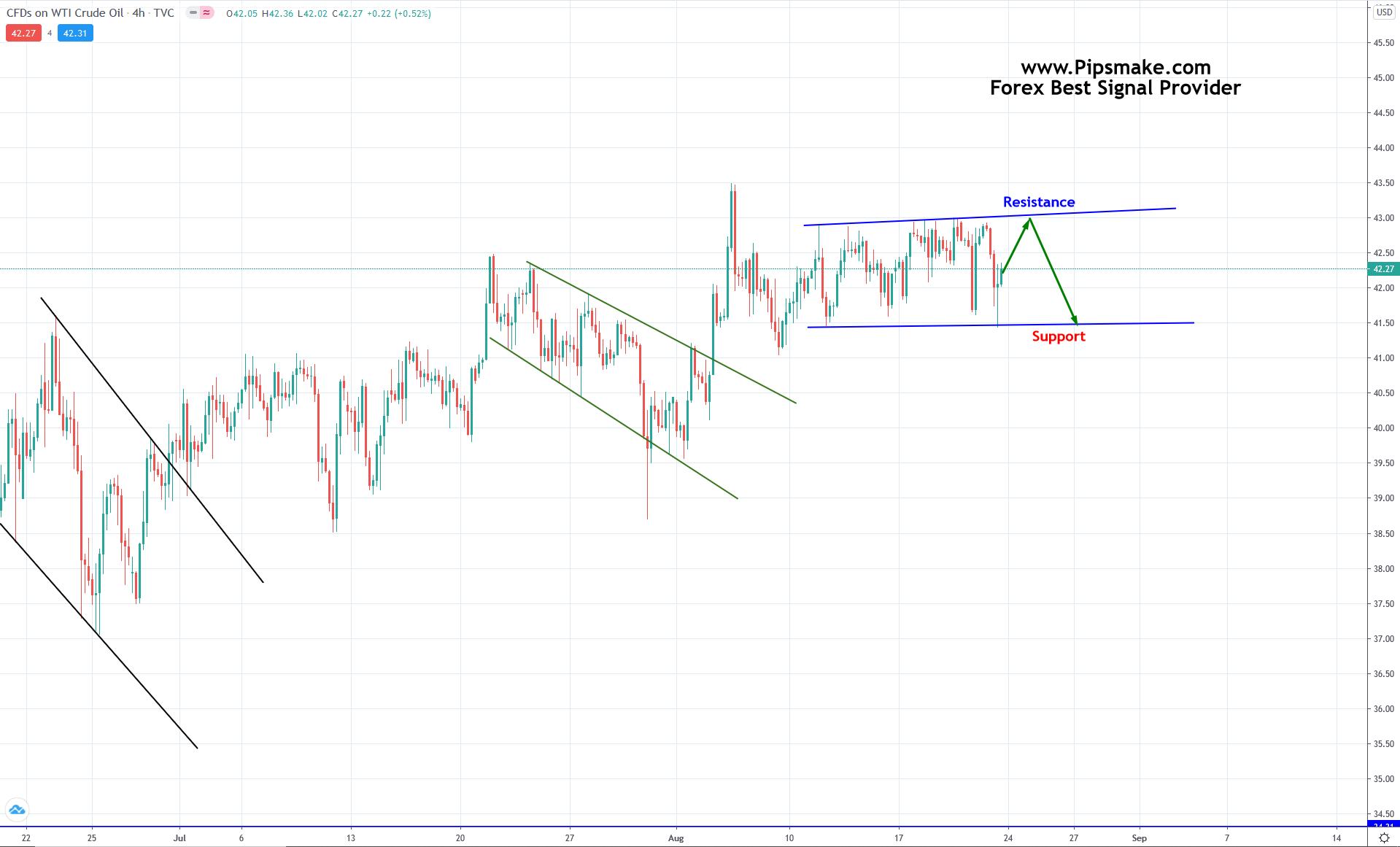 CrudeOil Chart Analysis