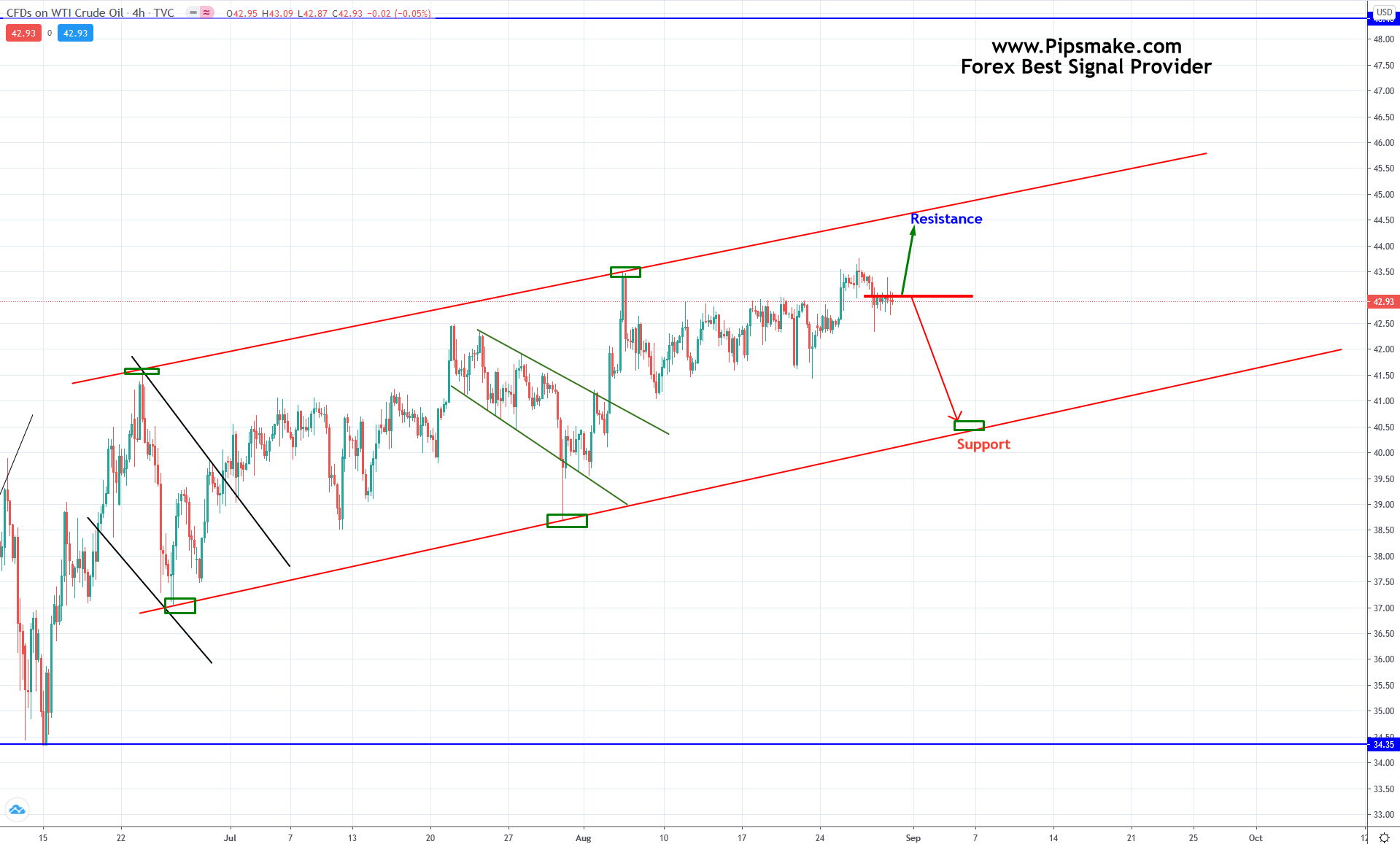 Pipsmake Forex Weekly Chart Analysis In 2020