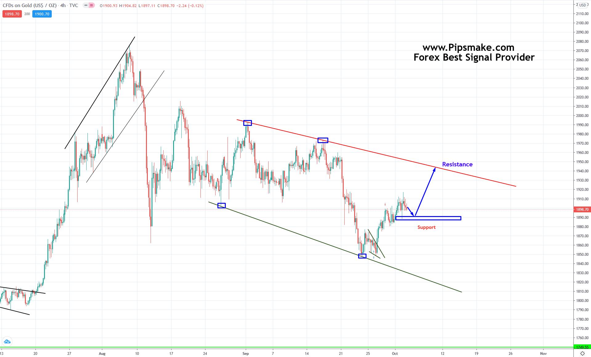 GOLD Trade Analysis