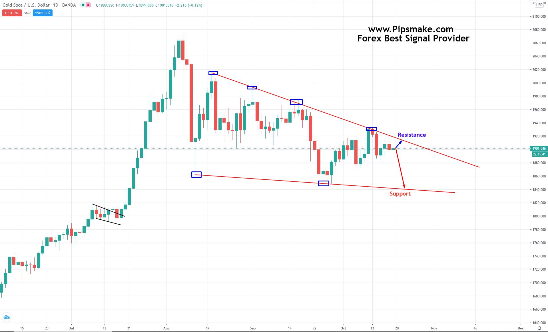 GOLD Trade Signal