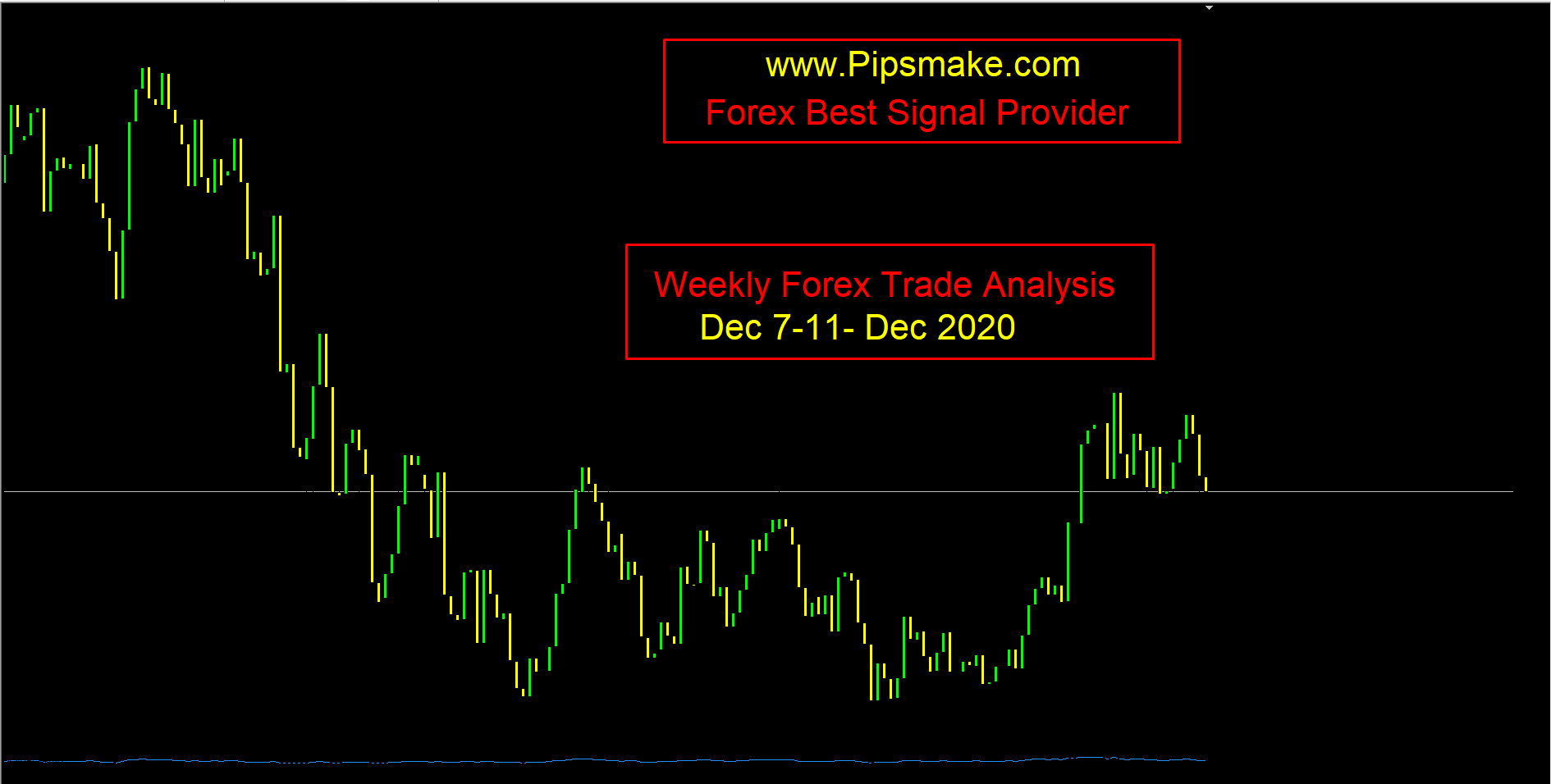 Weekly Forex Trade Analysis 2020