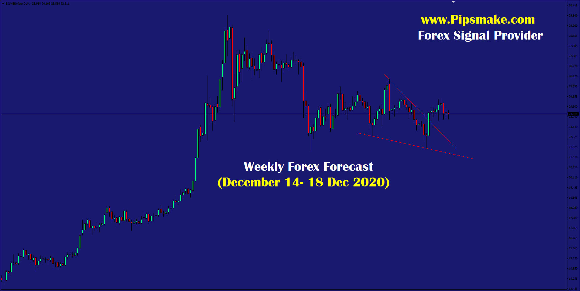 Weekly Forex forecast December 2020