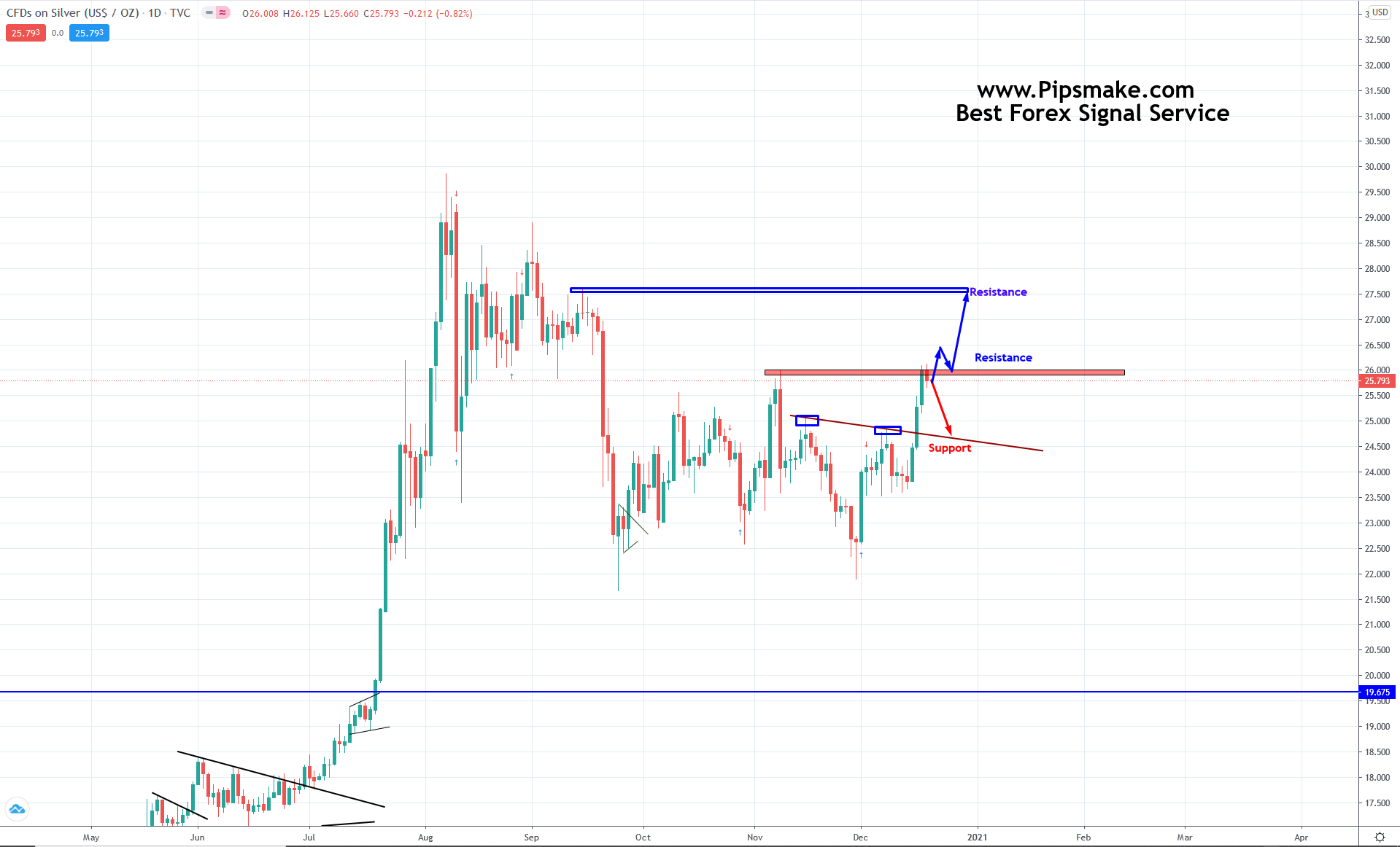 Weekly Forex Forcast