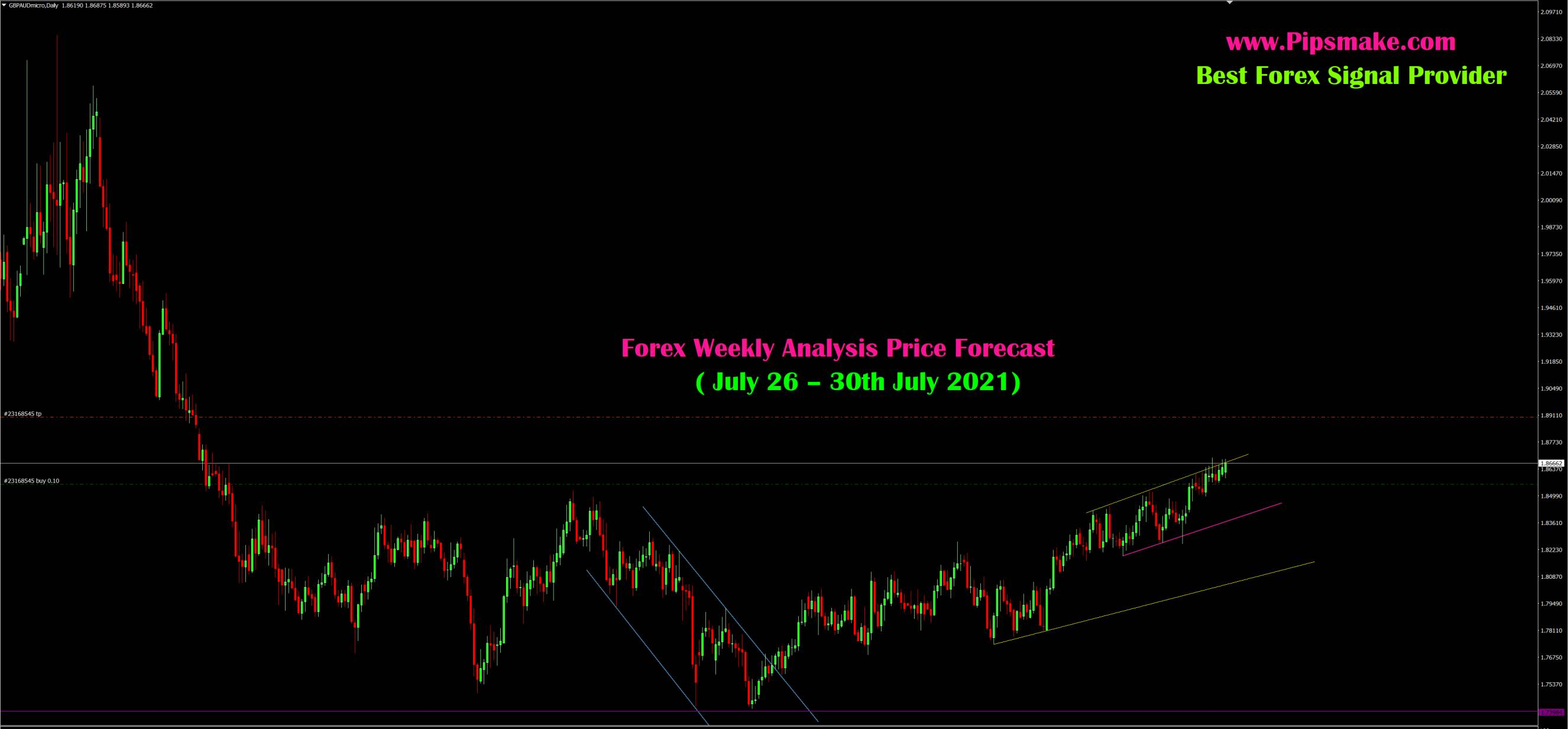 Gold Forex Signal Provider