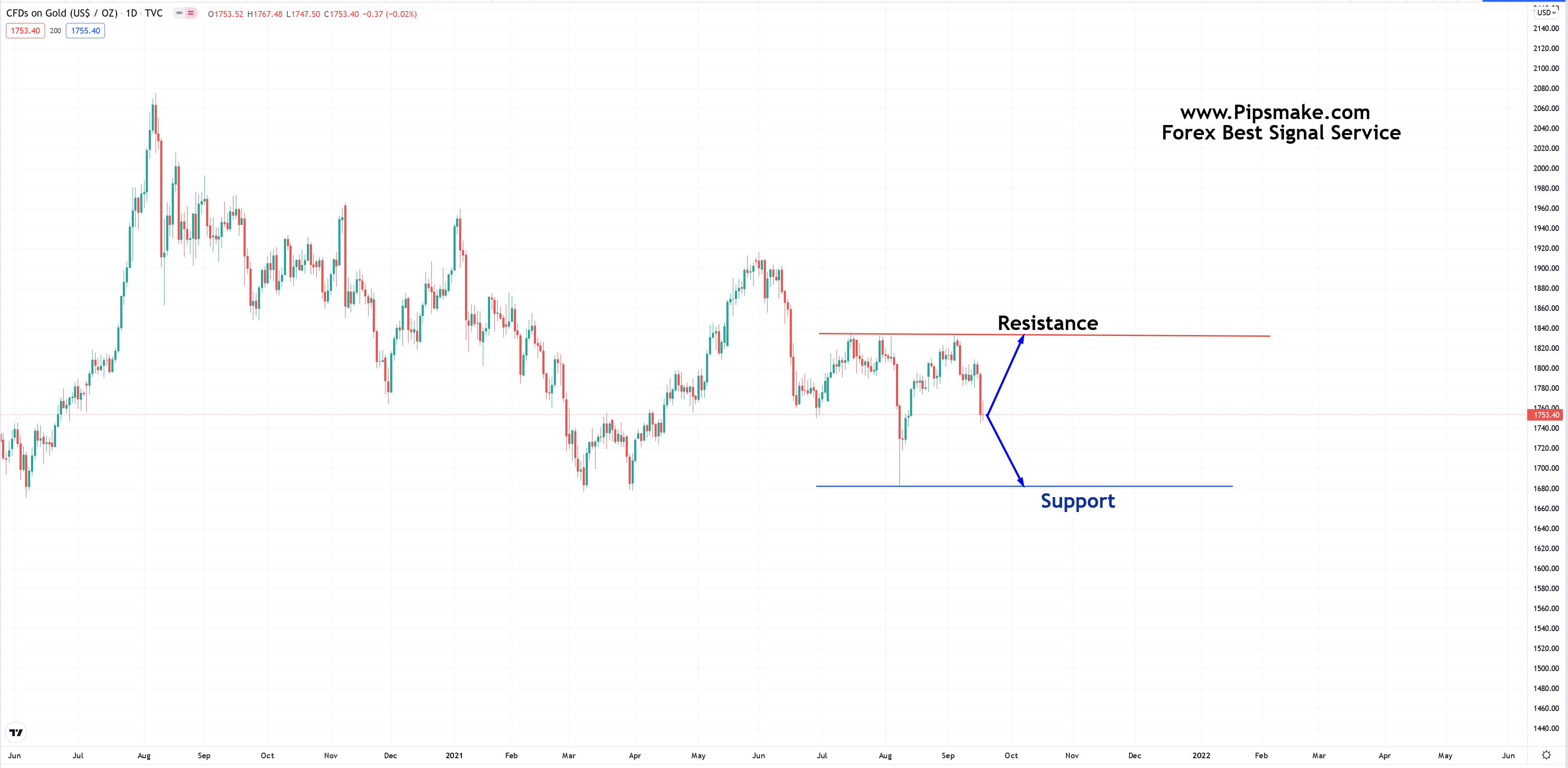 Gold Forex Signal
