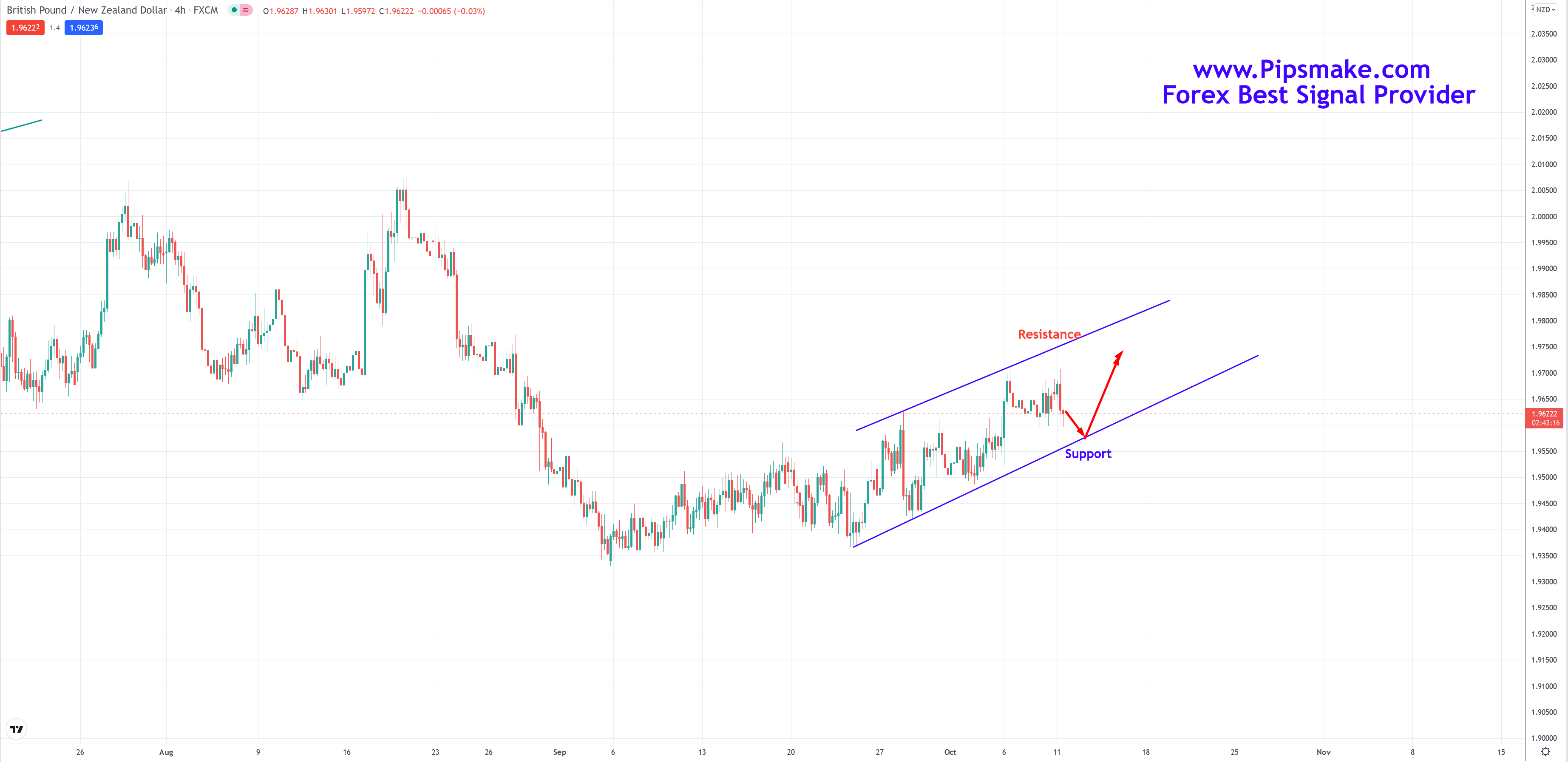 Forex Weekly Analysis Price Forecast